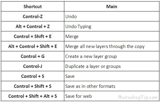 shortcut for editing in photoshop